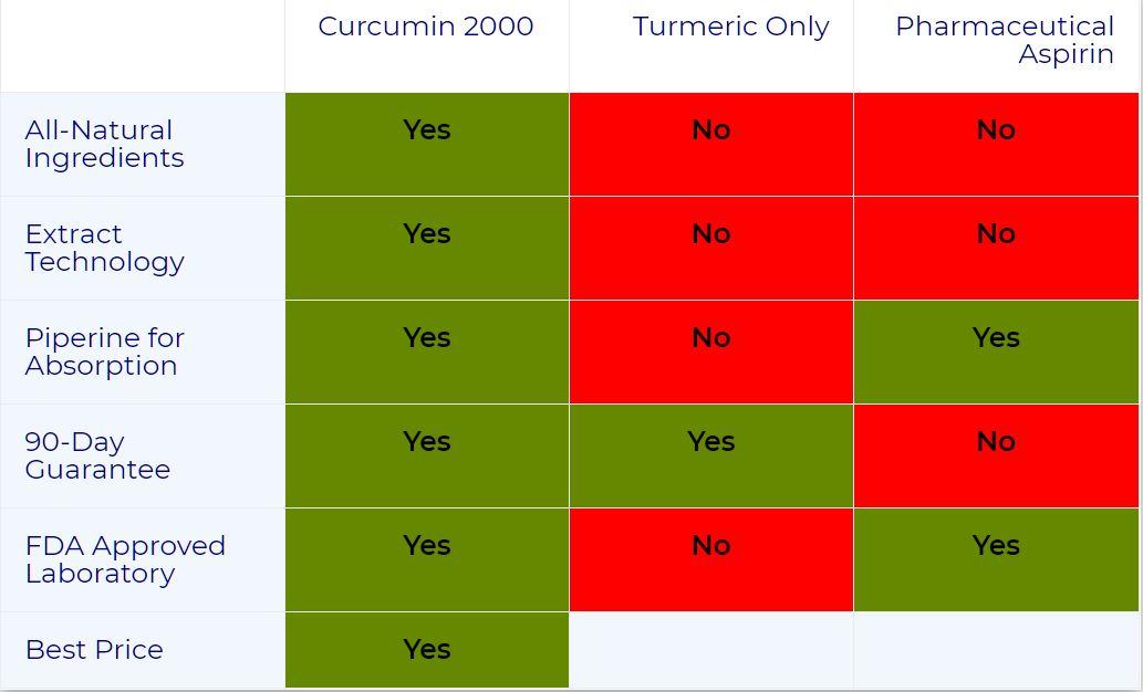 curcumine_table